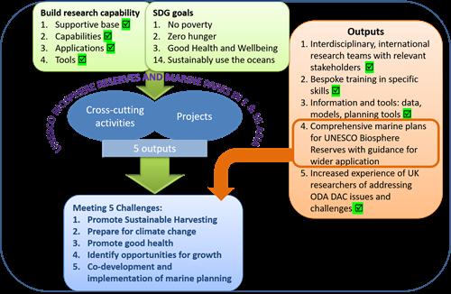 Blue Communities programme structure